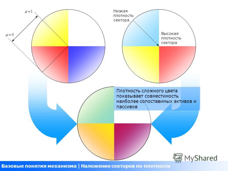 Базовые понятия механизма Наложение секторов по плотности Высокая плотность сектора Низкая плотность сектора Плотность сложного цвета показывает совместимость наиболее сопоставимых активов и пассивов