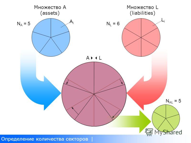 Определение количества секторов Множество A (assets) Множество L (liabilities) A L N L = 6N A = 5 N AL = 5 AiAi LiLi