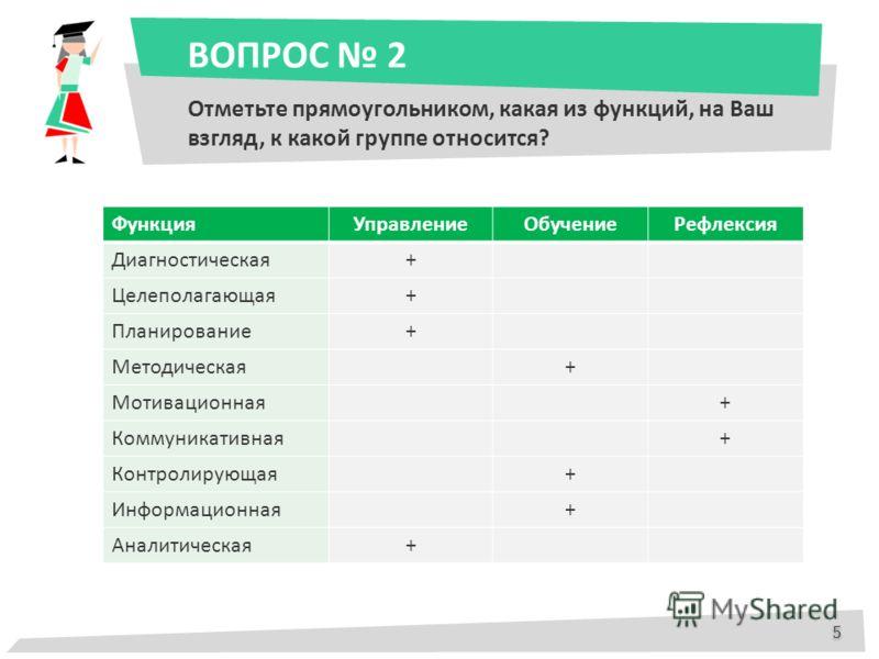 ВОПРОС 2 Отметьте прямоугольником, какая из функций, на Ваш взгляд, к какой группе относится? 5 5 ФункцияУправлениеОбучениеРефлексия Диагностическая+ Целеполагающая+ Планирование+ Методическая+ Мотивационная+ Коммуникативная+ Контролирующая+ Информац