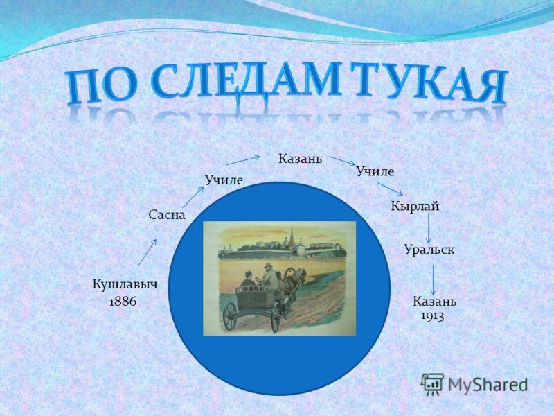 Кушлавыч Сасна Казань Училе Кырлай Уральск Казань1886 1913