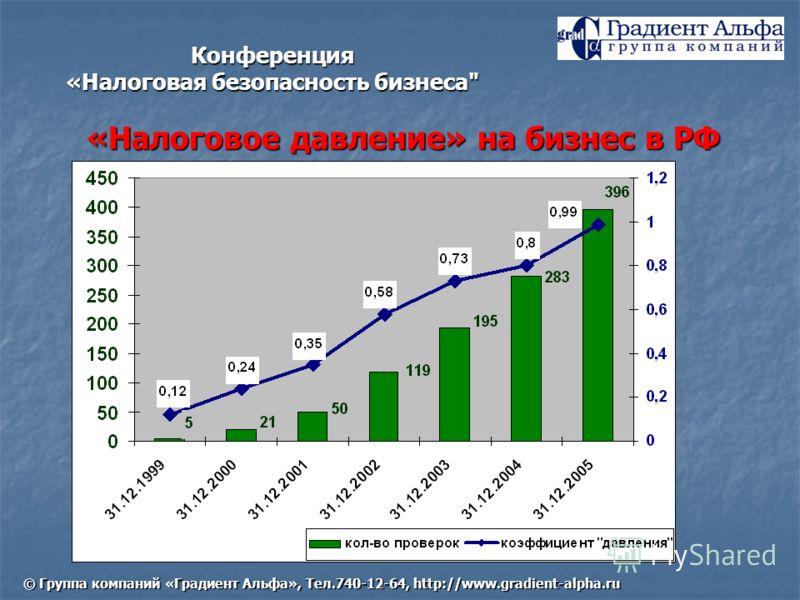 «Налоговое давление» на бизнес в РФ Конференция «Налоговая безопасность бизнеса © Группа компаний «Градиент Альфа», Тел.740-12-64, http://www.gradient-alpha.ru