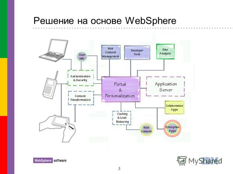 3 Решение на основе WebSphere