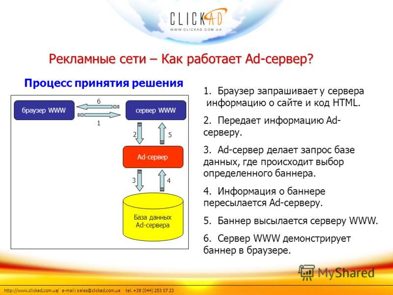 http://www.clickad.com.ua/ e-mail: sales@clickad.com.ua tel. +38 (044) 253 07 23 База данных Ad-сервера браузер WWWсервер WWW Ad-сервер 1 6 5 2 3 4 1. Браузер запрашивает у сервера информацию о сайте и код HTML. 2. Передает информацию Ad- серверу. 3.