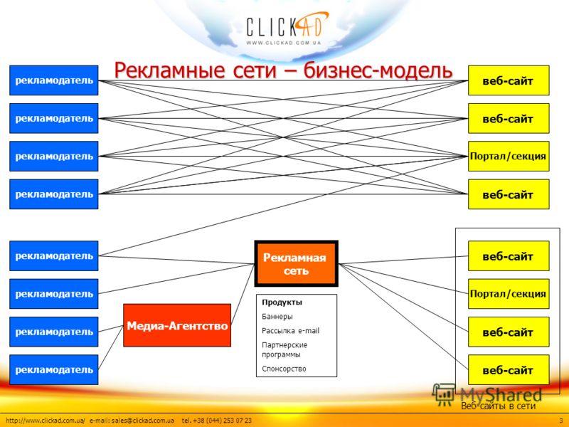 http://www.clickad.com.ua/ e-mail: sales@clickad.com.ua tel. +38 (044) 253 07 23 Рекламные сети – бизнес-модель рекламодатель веб-сайт Портал/секция веб-сайт Портал/секция веб-сайт Рекламная сеть Медиа-Агентство Продукты Баннеры Рассылка e-mail Партн