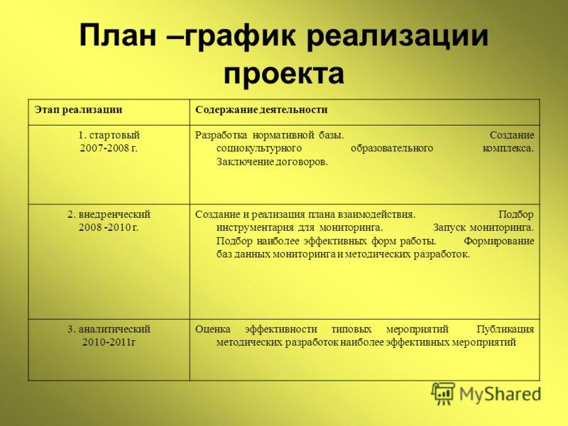 План –график реализации проекта Этап реализацииСодержание деятельности 1. стартовый 2007-2008 г. Разработка нормативной базы. Создание социокультурного образовательного комплекса. Заключение договоров. 2. внедренческий 2008 -2010 г. Создание и реализ