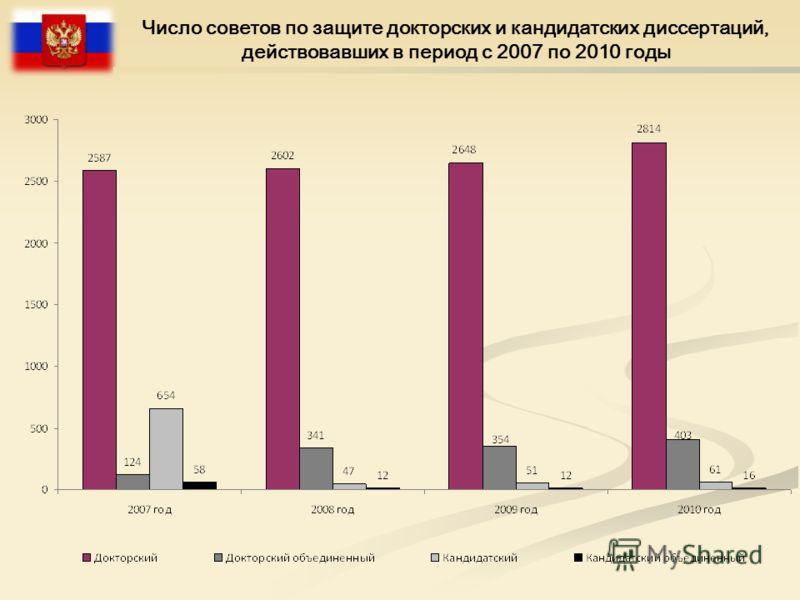 Число советов по защите докторских и кандидатских диссертаций, действовавших в период с 2007 по 2010 годы
