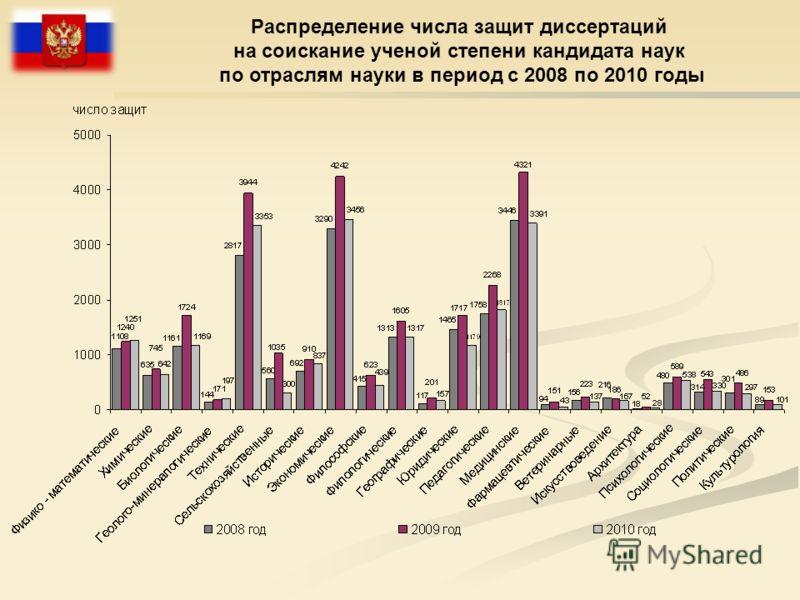 Распределение числа защит диссертаций на соискание ученой степени кандидата наук по отраслям науки в период с 2008 по 2010 годы