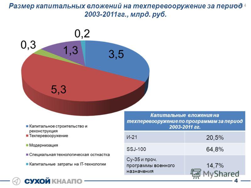 слайд 4 Размер капитальных вложений на техперевооружение за период 2003-2011гг., млрд. руб. Капитальные вложения на техперевооружение по программам за период 2003-2011 гг. И-21 20,5% SSJ-100 64,8% Су-35 и проч. программы военного назначения 14,7% 4