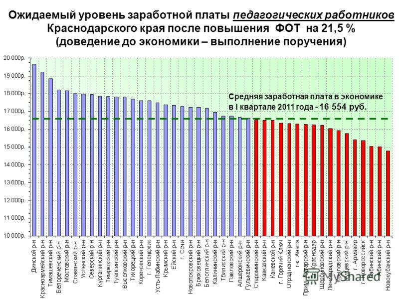 Ожидаемый уровень заработной платы педагогических работников Краснодарского края после повышения ФОТ на 21,5 % (доведение до экономики – выполнение поручения) Средняя заработная плата в экономике в I квартале 2011 года - 16 554 руб.