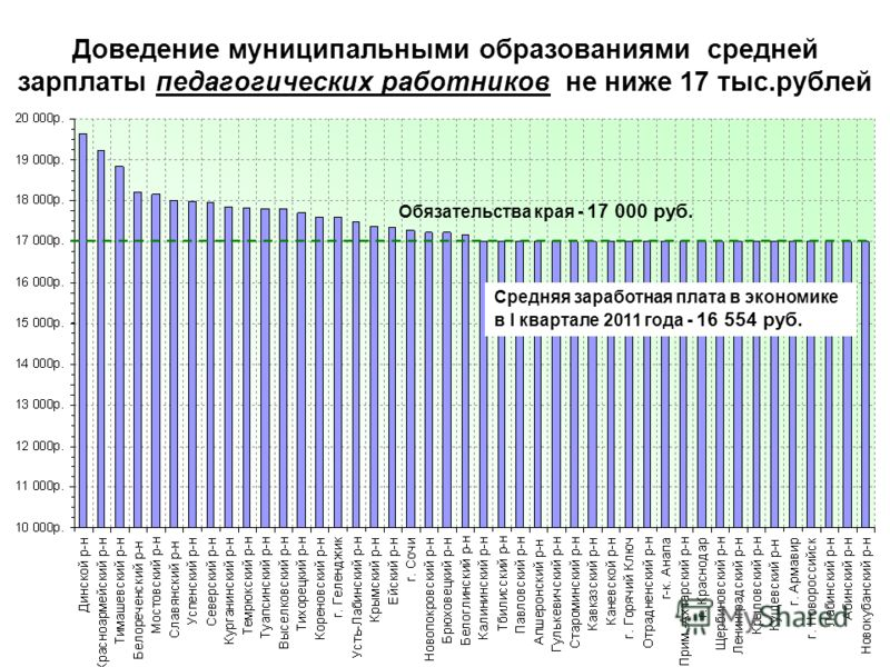 Доведение муниципальными образованиями средней зарплаты педагогических работников не ниже 17 тыс.рублей Обязательства края - 17 000 руб. Средняя заработная плата в экономике в I квартале 2011 года - 16 554 руб.