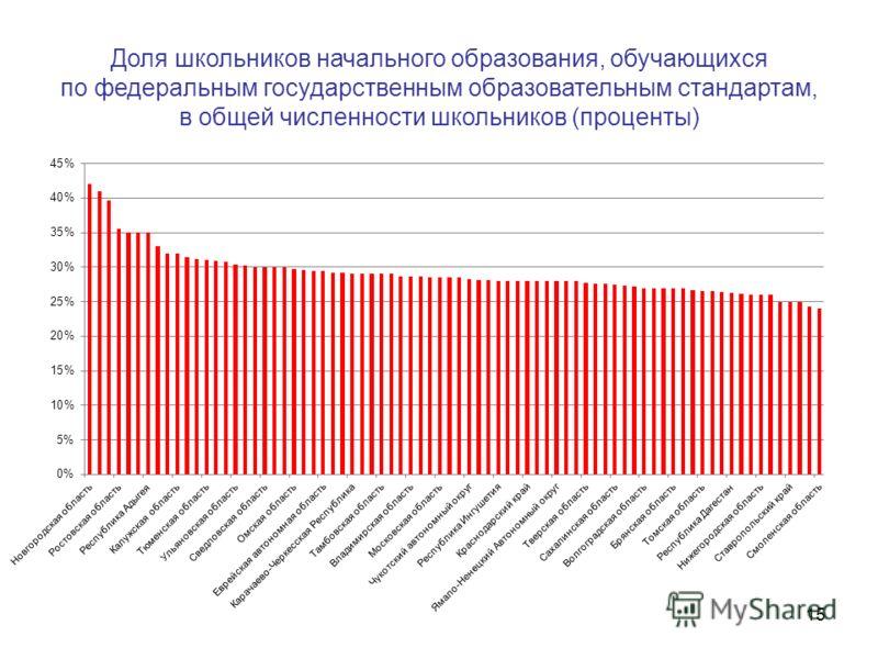 15 Доля школьников начального образования, обучающихся по федеральным государственным образовательным стандартам, в общей численности школьников (проценты)