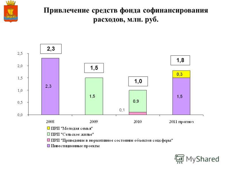 Привлечение средств фонда софинансирования расходов, млн. руб. 2,3 1,0 1,8 1,5