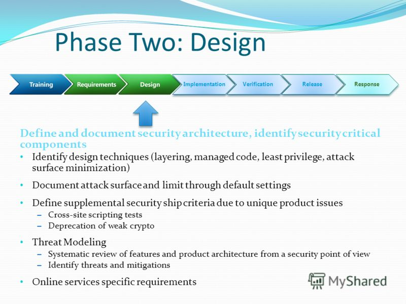 Phase Two: Design Identify design techniques (layering, managed code, least privilege, attack surface minimization) Document attack surface and limit through default settings Define supplemental security ship criteria due to unique product issues – C