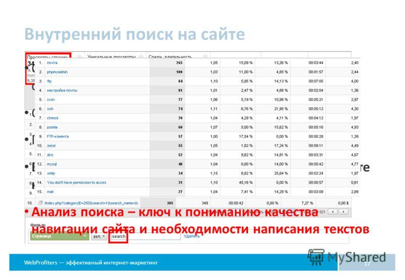 WebProfiters эффективный интернет-маркетинг Внутренний поиск на сайте 17 Определите число запросов поиска либо самостоятельно, либо в счетчике статистики Сравните с общим числом просмотренных страниц Проанализируйте запросы поиска на сайте Внесите не