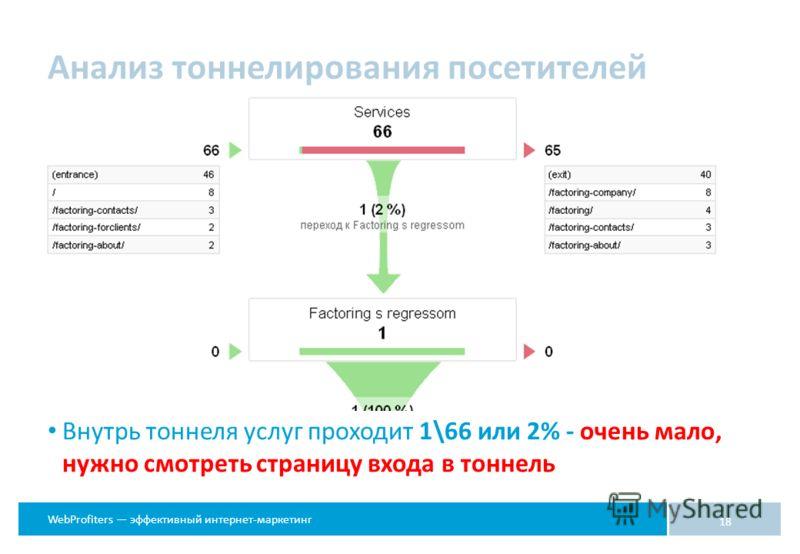 WebProfiters эффективный интернет-маркетинг 18 Внутрь тоннеля услуг проходит 1\66 или 2% - очень мало, нужно смотреть страницу входа в тоннель Анализ тоннелирования посетителей