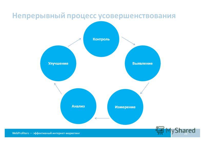 WebProfiters эффективный интернет-маркетинг 21 Контроль ВыявлениеУлучшение Анализ Измерение Непрерывный процесс усовершенствования