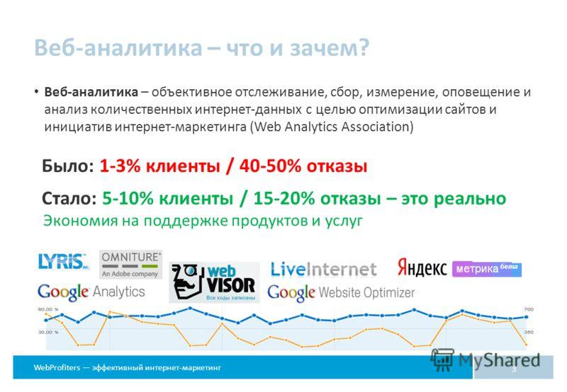 WebProfiters эффективный интернет-маркетинг 3 Было: 1-3% клиенты / 40-50% отказы Стало: 5-10% клиенты / 15-20% отказы – это реально Экономия на поддержке продуктов и услуг Веб-аналитика – что и зачем? Веб-аналитика – объективное отслеживание, сбор, и