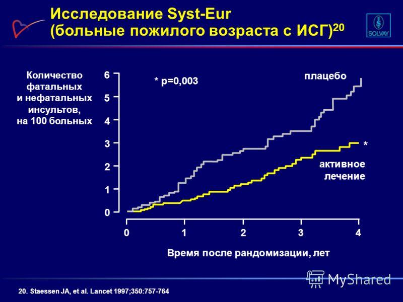 Исследование Syst-Eur (больные пожилого возраста с ИСГ) 20 20. Staessen JA, et al. Lancet 1997;350:757-764 01234 0 1 2 3 4 5 6 активное лечение Время после рандомизации, лет Количество фатальных и нефатальных инсультов, на 100 больных * p=0,003 * пла