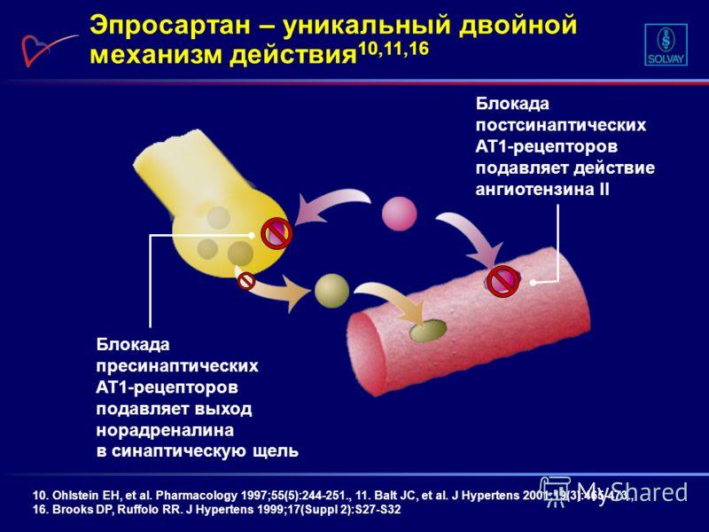 Эпросартан – уникальный двойной механизм действия 10,11,16 10. Ohlstein EH, et al. Pharmacology 1997;55(5):244-251., 11. Balt JC, et al. J Hypertens 2001;19(3):465-473., 16. Brooks DP, Ruffolo RR. J Hypertens 1999;17(Suppl 2):S27-S32 Блокада постсина
