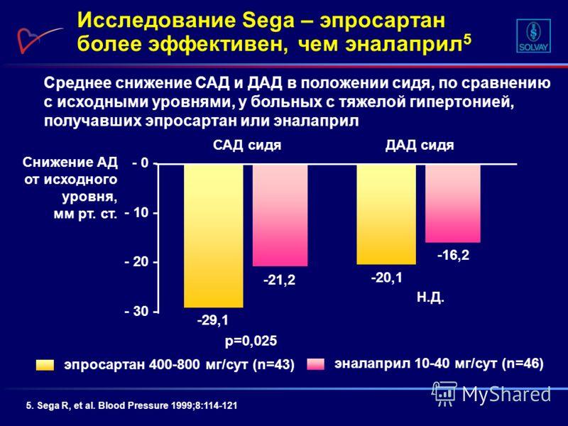 Среднее снижение САД и ДАД в положении сидя, по сравнению с исходными уровнями, у больных с тяжелой гипертонией, получавших эпросартан или эналаприл 5. Sega R, et al. Blood Pressure 1999;8:114-121 Снижение АД от исходного уровня, мм рт. ст. p=0,025 -