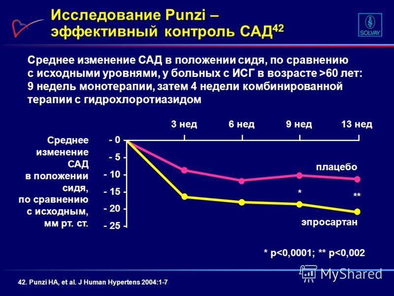 Среднее изменение САД в положении сидя, по сравнению с исходными уровнями, у больных с ИСГ в возрасте >60 лет: 9 недель монотерапии, затем 4 недели комбинированной терапии с гидрохлоротиазидом Исследование Punzi – эффективный контроль САД 42 42. Punz