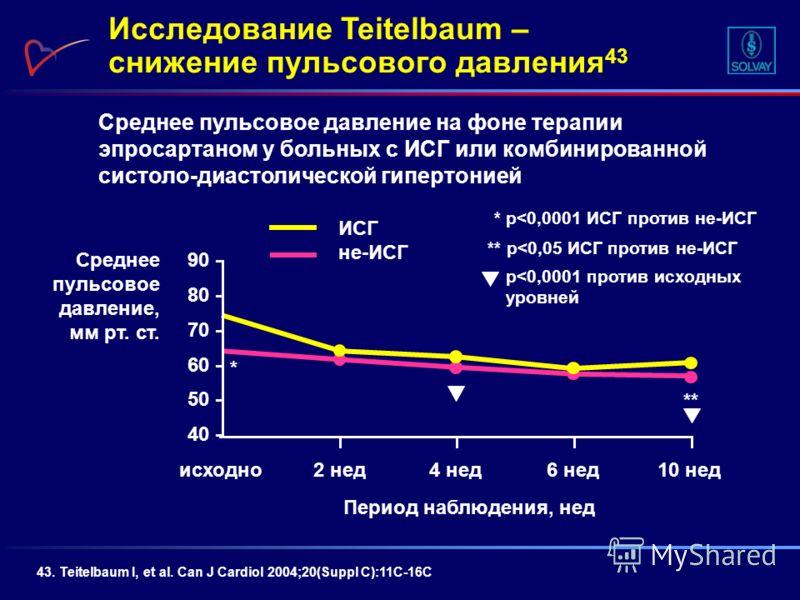 Среднее пульсовое давление на фоне терапии эпросартаном у больных с ИСГ или комбинированной систоло-диастолической гипертонией Исследование Teitelbaum – снижение пульсового давления 43 43. Teitelbaum I, et al. Can J Cardiol 2004;20(Suppl C):11C-16C С
