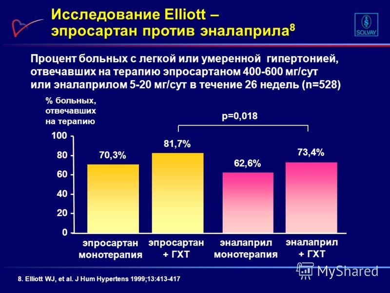 Процент больных с легкой или умеренной гипертонией, отвечавших на терапию эпросартаном 400-600 мг/сут или эналаприлом 5-20 мг/сут в течение 26 недель (n=528) Исследование Elliott – эпросартан против эналаприла 8 8. Elliott WJ, et al. J Hum Hypertens