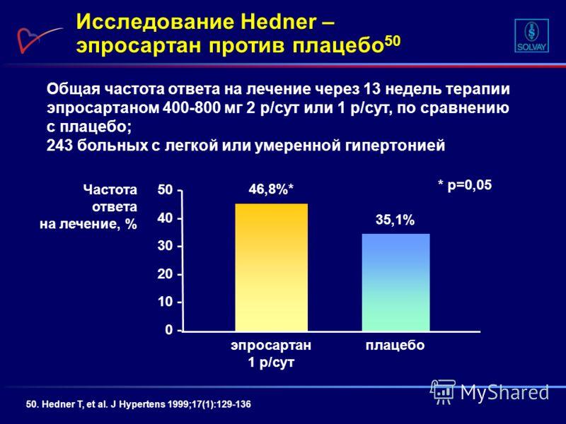 Общая частота ответа на лечение через 13 недель терапии эпросартаном 400-800 мг 2 р/сут или 1 р/сут, по сравнению с плацебо; 243 больных с легкой или умеренной гипертонией Исследование Hedner – эпросартан против плацебо 50 50. Hedner T, et al. J Hype