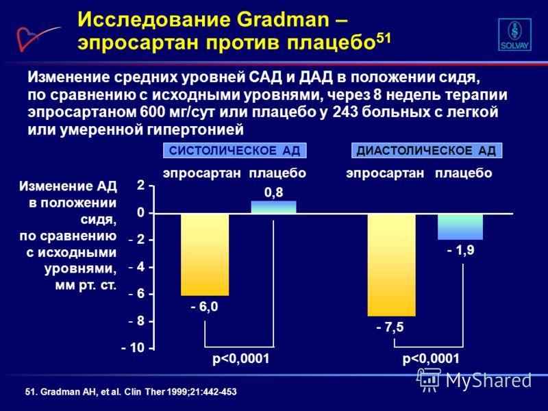 Изменение средних уровней САД и ДАД в положении сидя, по сравнению с исходными уровнями, через 8 недель терапии эпросартаном 600 мг/сут или плацебо у 243 больных с легкой или умеренной гипертонией Исследование Gradman – эпросартан против плацебо 51 5