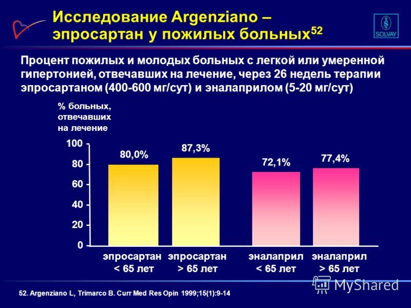 Процент пожилых и молодых больных с легкой или умеренной гипертонией, отвечавших на лечение, через 26 недель терапии эпросартаном (400-600 мг/сут) и эналаприлом (5-20 мг/сут) Исследование Argenziano – эпросартан у пожилых больных 52 52. Argenziano L,