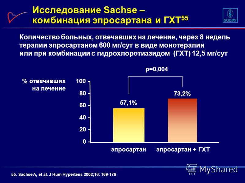 55. Sachse A, et al. J Hum Hypertens 2002;16: 169-176 % отвечавших на лечение 73,2% 57,1% 100 - 80 - 60 - 40 - 20 - 0 - эпросартан + ГХТэпросартан p=0,004 Количество больных, отвечавших на лечение, через 8 недель терапии эпросартаном 600 мг/сут в вид