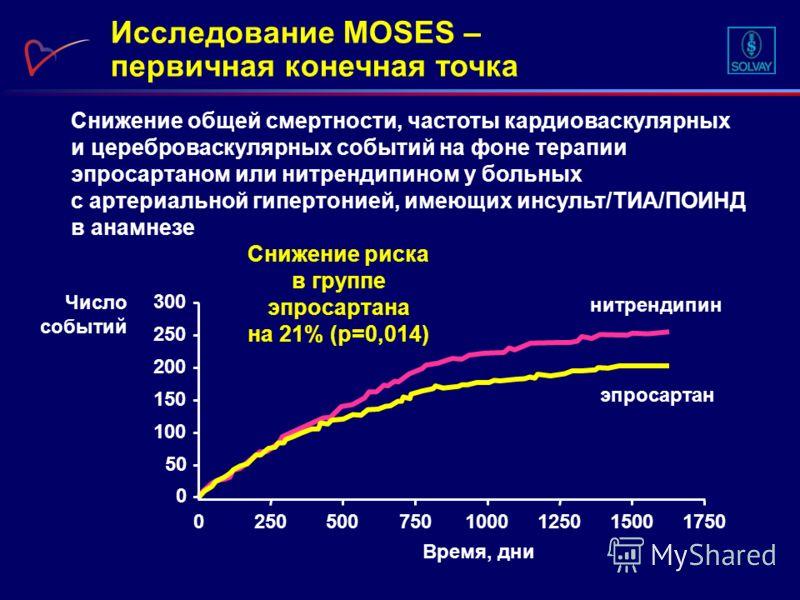 Исследование MOSES – первичная конечная точка Снижение общей смертности, частоты кардиоваскулярных и цереброваскулярных событий на фоне терапии эпросартаном или нитрендипином у больных с артериальной гипертонией, имеющих инсульт/ТИА/ПОИНД в анамнезе