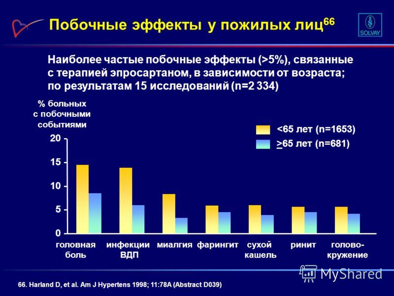Наиболее частые побочные эффекты (>5%), связанные с терапией эпросартаном, в зависимости от возраста; по результатам 15 исследований (n=2 334) Побочные эффекты у пожилых лиц 66 66. Harland D, et al. Am J Hypertens 1998; 11:78A (Abstract D039) головна