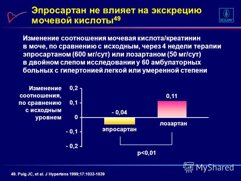 Изменение соотношения мочевая кислота/креатинин в моче, по сравнению с исходным, через 4 недели терапии эпросартаном (600 мг/сут) или лозартаном (50 мг/сут) в двойном слепом исследовании у 60 амбулаторных больных с гипертонией легкой или умеренной ст