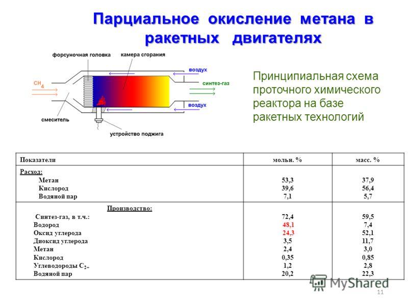 11 Парциальное окисление метана в ракетных двигателях Принципиальная схема проточного химического реактора на базе ракетных технологий Показателимольн. %масс. % Расход: Метан Кислород Водяной пар 53,3 39,6 7,1 37,9 56,4 5,7 Производство: Синтез-газ,