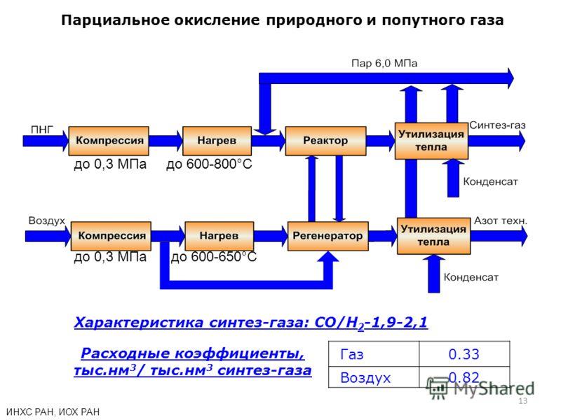 13 Парциальное окисление природного и попутного газа до 600-800°С до 600-650°С до 0,3 МПа ИНХС РАН, ИОХ РАН Характеристика синтез-газа: СО/H 2 -1,9-2,1 Расходные коэффициенты, тыс.нм 3 / тыс.нм 3 синтез-газа Газ0.33 Воздух0.82