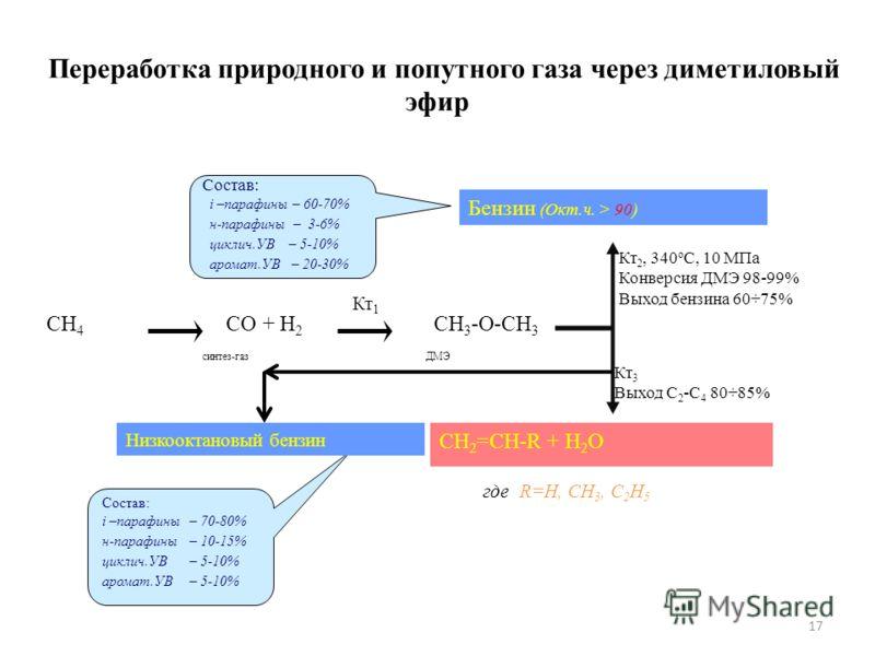 17 Переработка природного и попутного газа через диметиловый эфир где R=H, CH 3, C 2 H 5 Кт 2, 340 о С, 10 МПа Конверсия ДМЭ 98-99% Выход бензина 60÷75% Бензин (Окт.ч. > 90) CH 2 =CH-R + H 2 O Кт 3 Выход С 2 -С 4 80÷85% Состав: i –парафины – 60-70% н