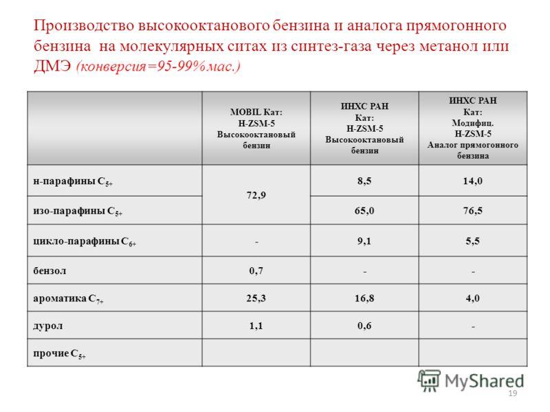 19 MOBIL Кат: H-ZSM-5 Высокооктановый бензин ИНХС РАН Кат: H-ZSM-5 Высокооктановый бензин ИНХС РАН Кат: Модифиц. H-ZSM-5 Аналог прямогонного бензина н-парафины С 5+ 72,9 8,514,0 изо-парафины С 5+ 65,076,5 цикло-парафины С 6+ -9,15,5 бензол0,7-- арома