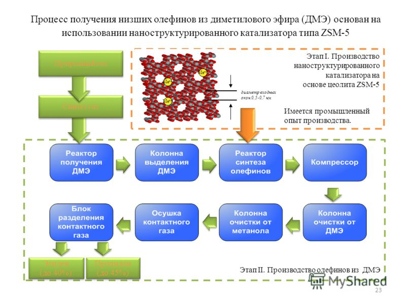 23 Этап II. Производство олефинов из ДМЭ Пропилен (до 45%) Этилен (до 40%) Этилен (до 40%) Этап I. Производство наноструктурированного катализатора на основе цеолита ZSM-5 Процесс получения низших олефинов из диметилового эфира (ДМЭ) основан на испол
