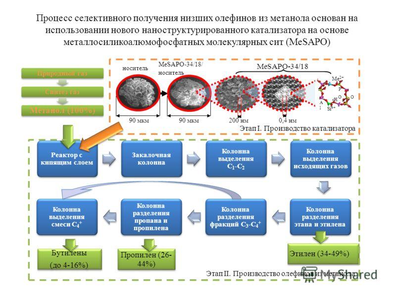 Этап I. Производство катализатора Природный газСинтез газ Метанол (100%) Пропилен (26- 44%) Бутилены (до 4-16%) Бутилены (до 4-16%) Этилен (34-49%) Процесс селективного получения низших олефинов из метанола основан на использовании нового нанострукту