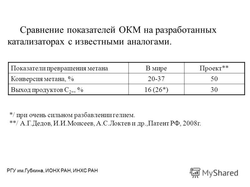 Сравнение показателей ОКМ на разработанных катализаторах с известными аналогами. Показатели превращения метана В миреПроект** Конверсия метана, %20-3750 Выход продуктов C 2+, %16 (26*)30 */ при очень сильном разбавлении гелием. **/ А.Г.Дедов, И.И.Мои