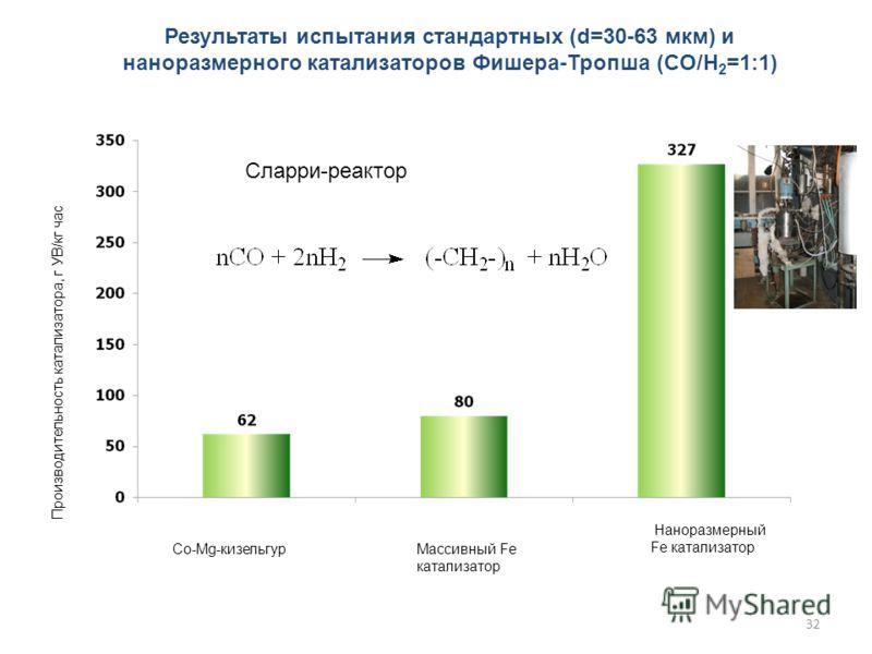 32 Co-Mg-кизельгурМассивный Fe катализатор Наноразмерный Fe катализатор Производительность катализатора, г УВ/кг час Результаты испытания стандартных (d=30-63 мкм) и наноразмерного катализаторов Фишера-Тропша (CO/H 2 =1:1) Сларри-реактор