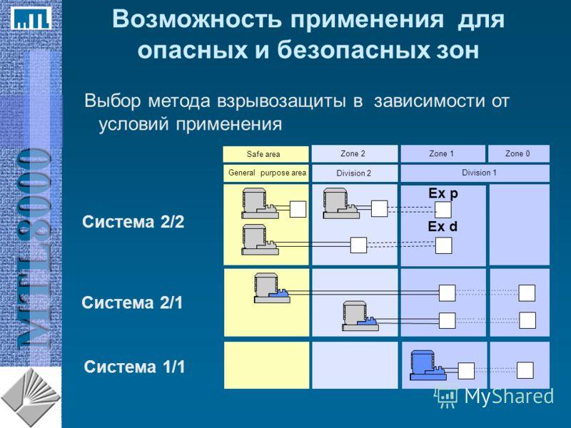 MTL8000 Возможность применения для опасных и безопасных зон Safe area Zone 2Zone 1 Ex d Zone 0 General purpose area Division 2 Division 1 Система 2/2 Система 2/1 Выбор метода взрывозащиты в зависимости от условий применения Система 1/1 Ex p