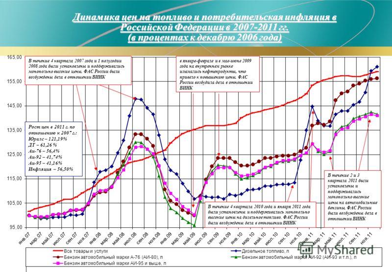 21 Динамика цен на топливо и потребительская инфляция в Российской Федерации в 2007-2011 гг. (в процентах к декабрю 2006 года) В течение 4 квартала 2007 года и 1 полугодии 2008 года были установлены и поддерживались монопольно высокие цены. ФАС Росси