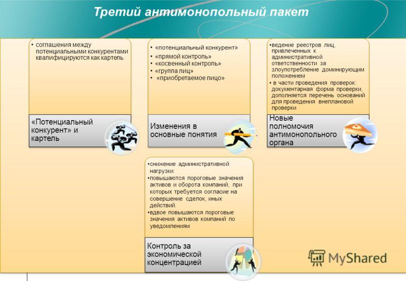 соглашения между потенциальными конкурентами квалифицируются как картель «Потенциальный конкурент» и картель «потенциальный конкурент» «прямой контроль» «косвенный контроль» «группа лиц» «приобретаемое лицо» Изменения в основные понятия ведение реест