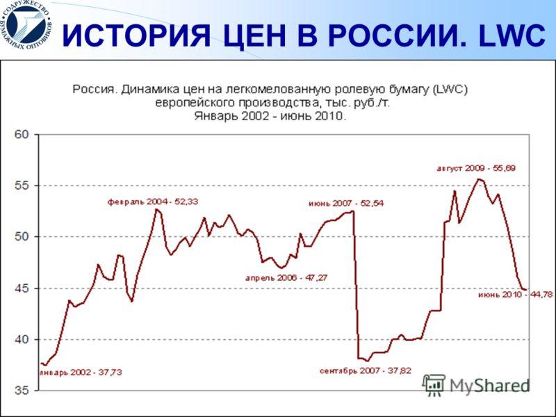 ИСТОРИЯ ЦЕН В РОССИИ. LWC