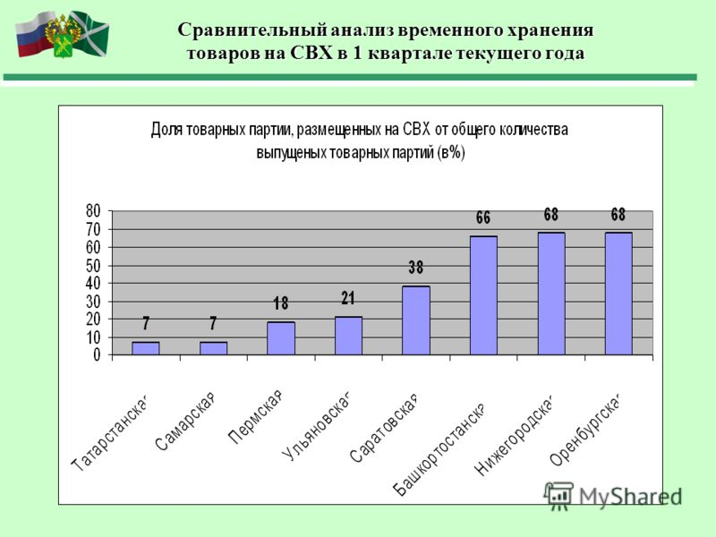 Сравнительный анализ временного хранения товаров на СВХ в 1 квартале текущего года
