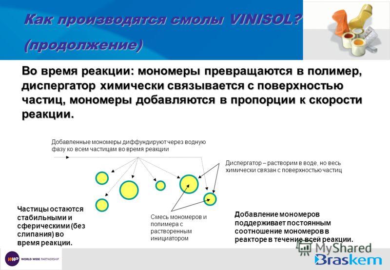Как производятся смолы VINISOL? (продолжение) Во время реакции: мономеры превращаются в полимер, диспергатор химически связывается с поверхностью частиц, мономеры добавляются в пропорции к скорости реакции. Диспергатор – растворим в воде, но весь хим