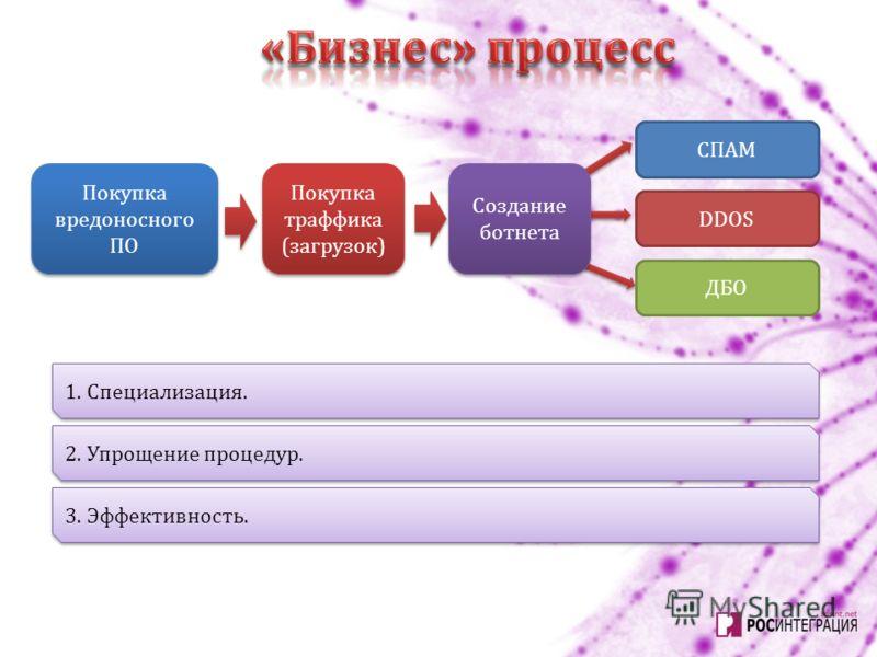 Покупка вредоносного ПО Покупка траффика (загрузок) Создание ботнета Создание ботнета СПАМ DDOS ДБО 1. Специализация. 2. Упрощение процедур. 3. Эффективность.