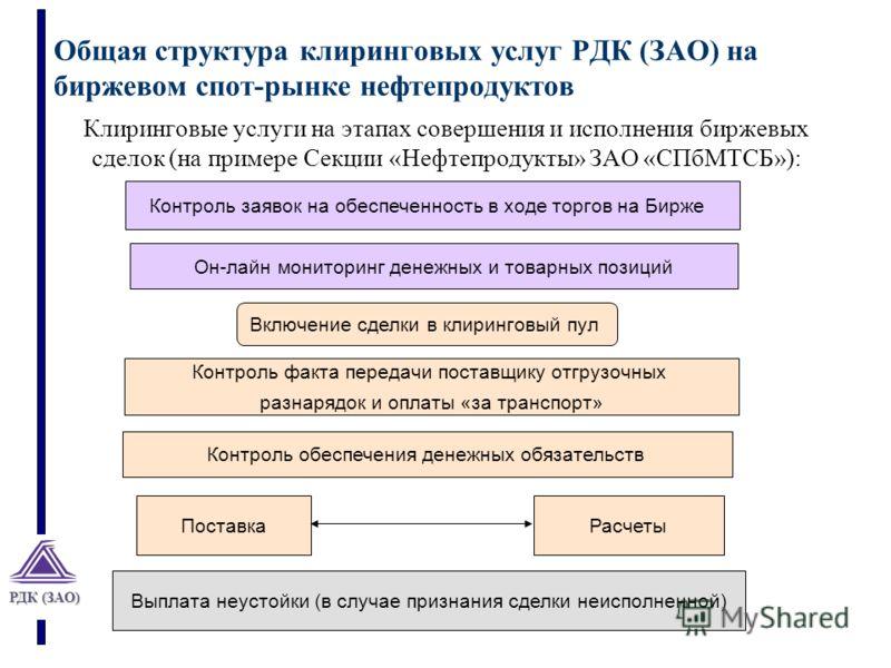 РДК (ЗАО) Общая структура клиринговых услуг РДК (ЗАО) на биржевом спот-рынке нефтепродуктов Контроль заявок на обеспеченность в ходе торгов на Бирже Поставка Включение сделки в клиринговый пул Расчеты Клиринговые услуги на этапах совершения и исполне